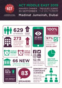 Middle East Summit Infographic 2019