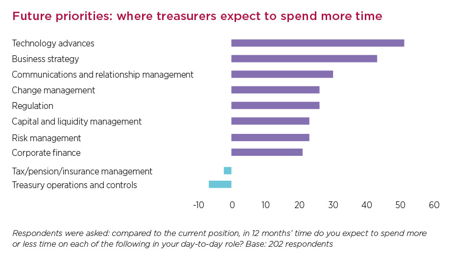 "botgraph2_bi.jpg alt=""'Future priorities: where treasurers expect to spend more time' graph"""