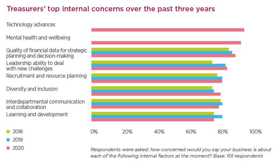 "botgraph3_bi.jpg alt=""'Treasurers' top internal concerns over the past three years' graph"""