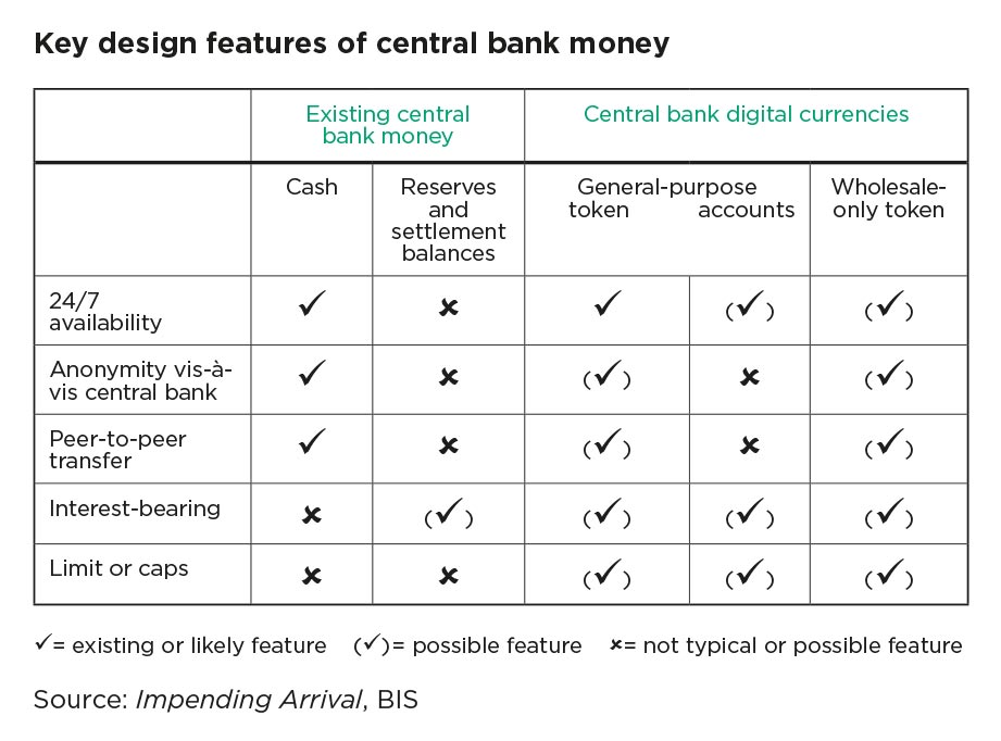 "cbdctable_bi.jpg alt=""Key design features of central bank money table"""