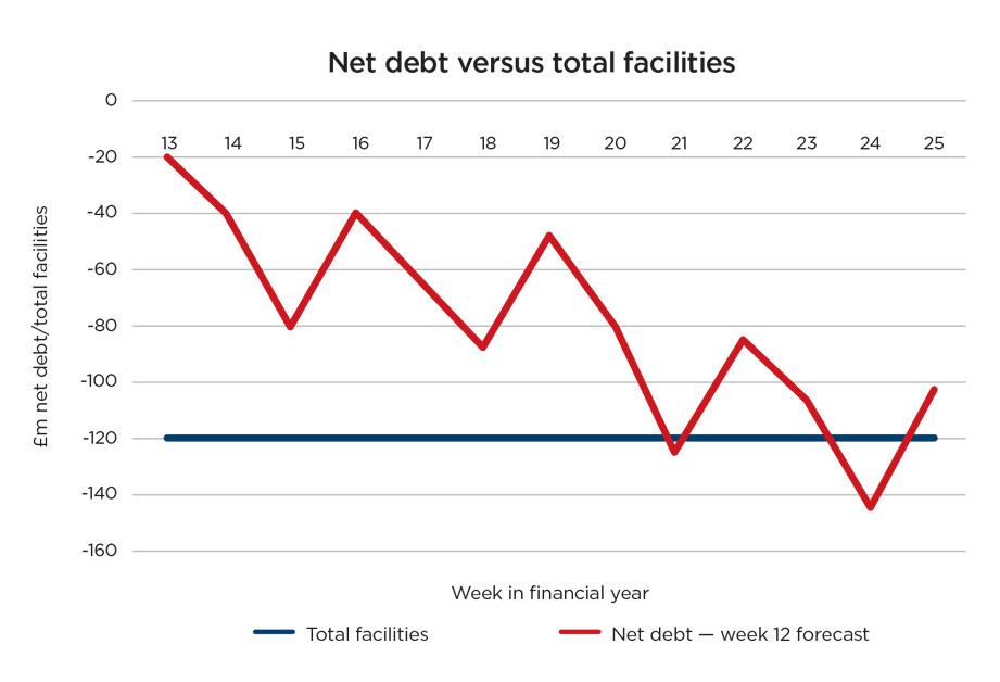 """graph1_bi.jpg alt=""""First net debt versus total facilities graph"""""""