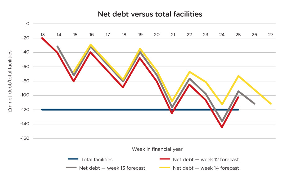 """graph2_bi.jpg alt=""""Second net debt versus total facilities graph"""""""