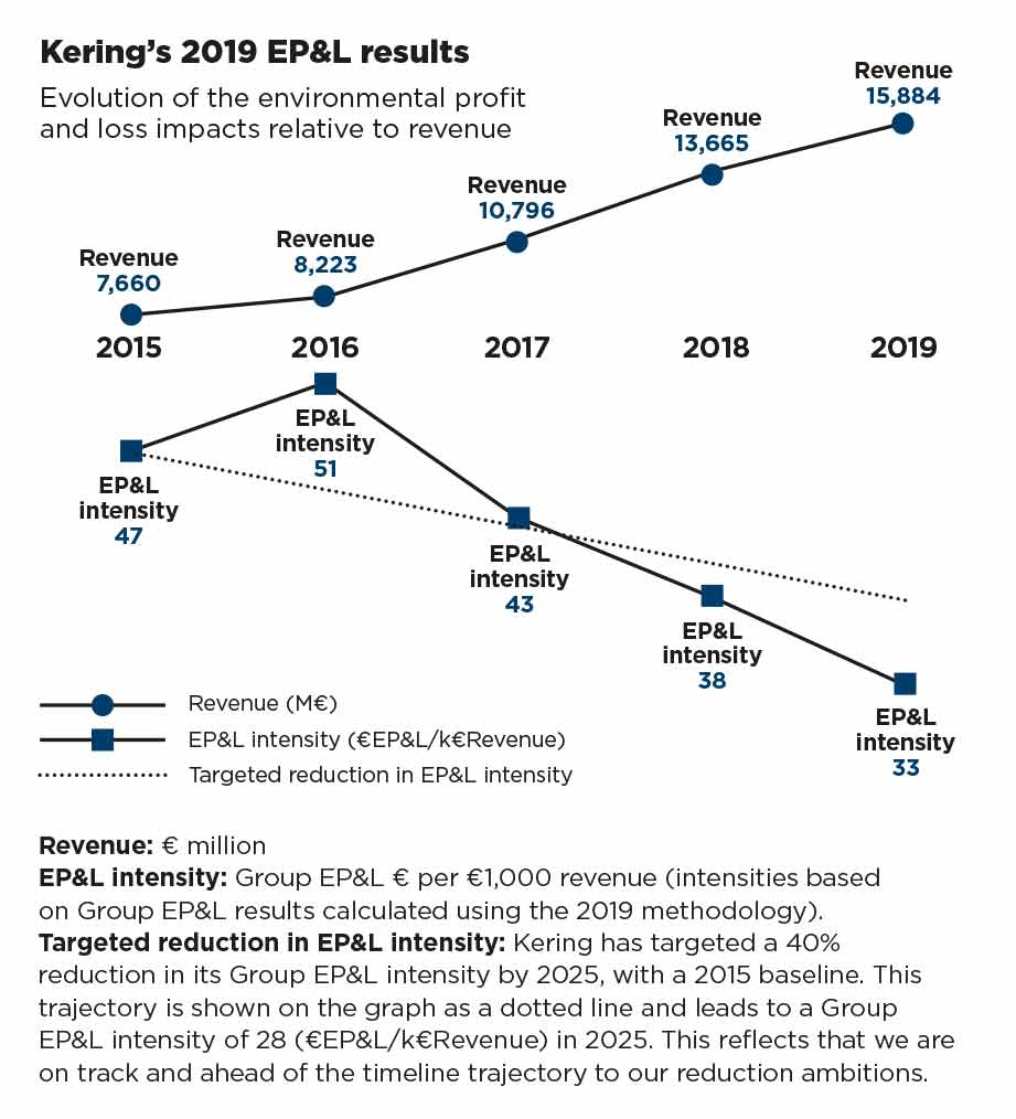 Kering's 2019 EP&L results graph