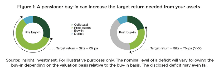 Figure 1 pensioner buy-in graphic