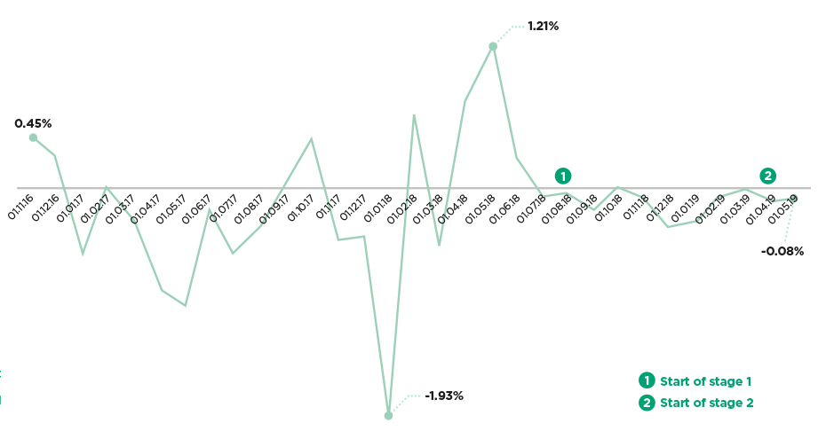 Graph showing FX effects in per cent of revenue