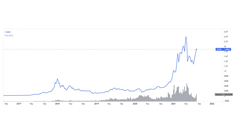 Total crypto market capitalisation and volume graph