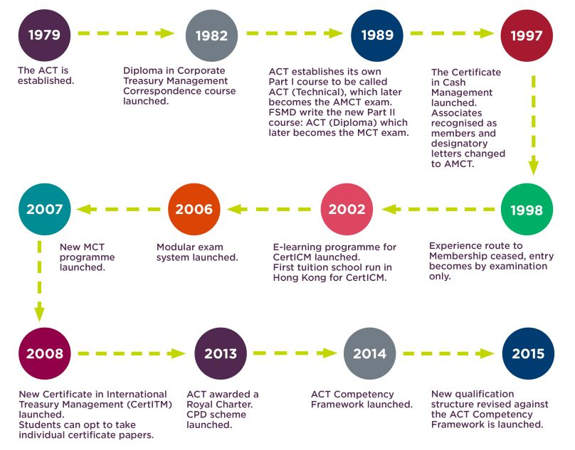 ACT Learning timeline
