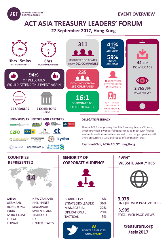 Asia Treasury Leaders Forum 2017_Infographic