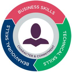 ACT Competency Framework skills