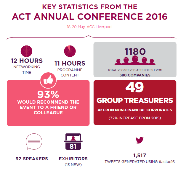 ACTAC infographic