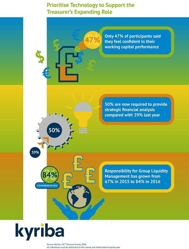 Kyriba_infographics