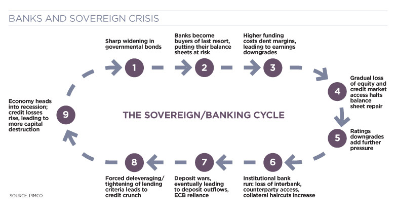 banks and sovereign crisis cycle