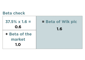 beta check