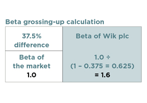 beta grossing-up calculation