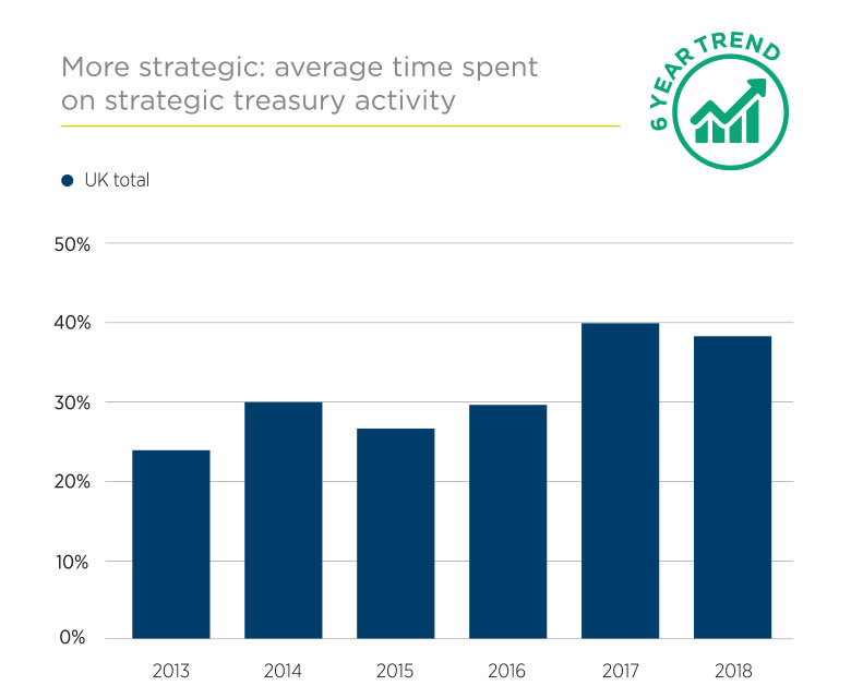 Business of Treasury graph