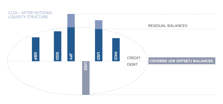CLSA after notional liquidity structure diagram