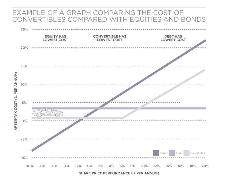 Chart comparing cost of convertibles with equities and bonds