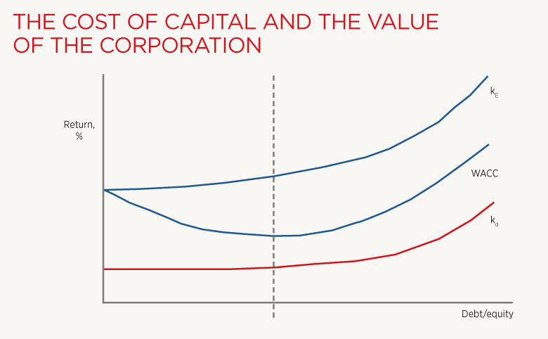 the cost of capital wacc Difference between capm and wacc  weighted average cost of capital (wacc) is based upon the proportion of debt and equity in the total capital of a company.