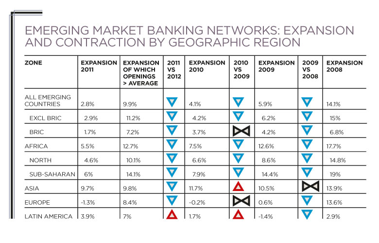 Table of emerging markets banking networks