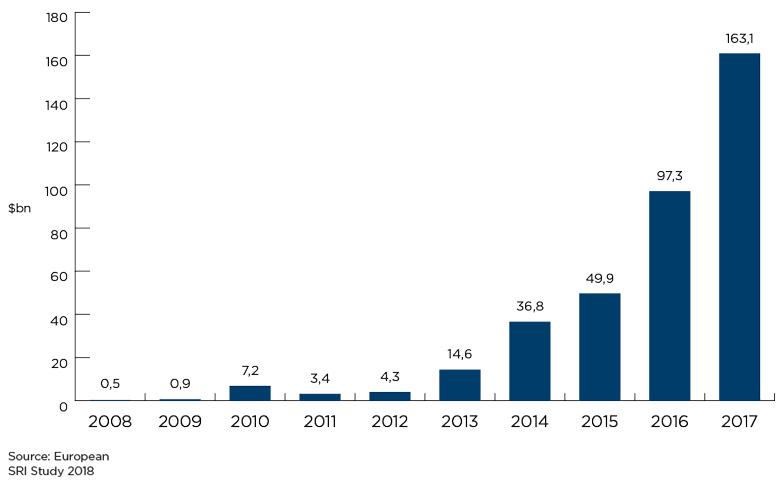 ESG graph