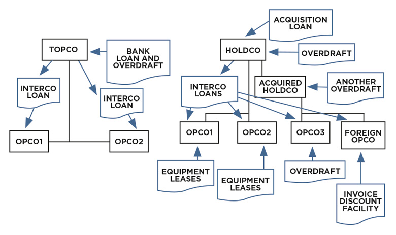Company structure and funding structure diagram