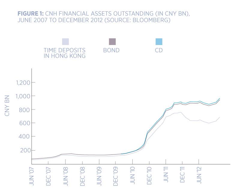figure one assets chart