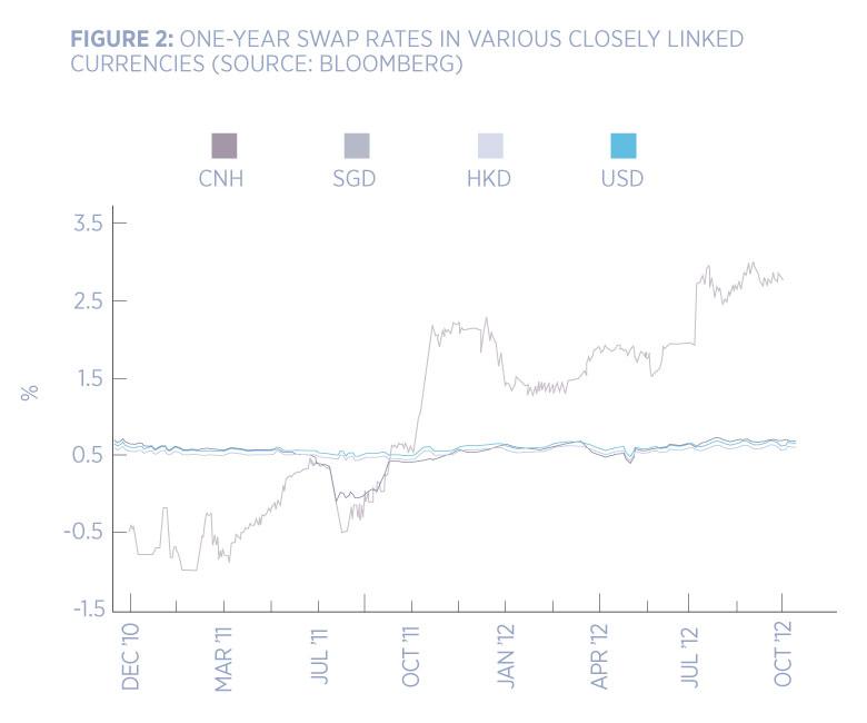 figure two swaps chart