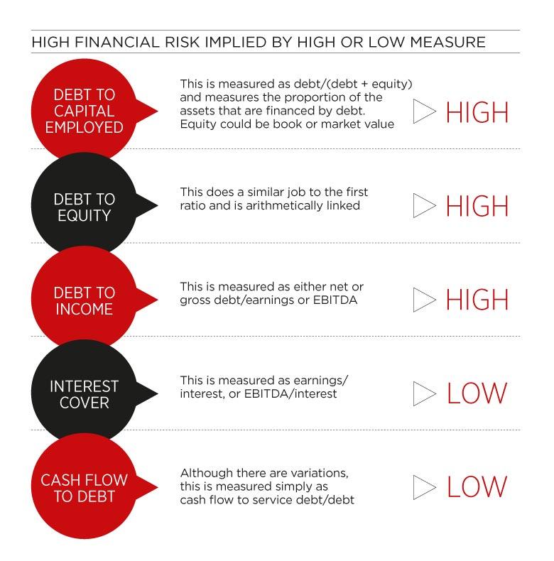 Financial risk chart