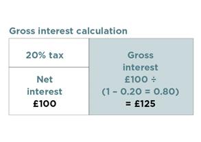 gross interest calculation