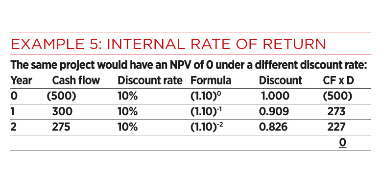 internal rate of return and tangshan Calculate, interpret, and evaluate the internal rate of return (irr) 5 use net  present value profiles to compare npv and irr techniques 6 discuss npv and .