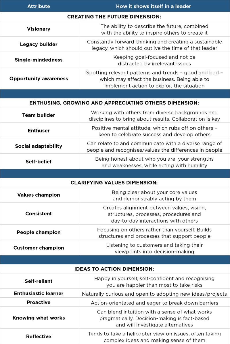Jul17 TT leadership table 1 v2