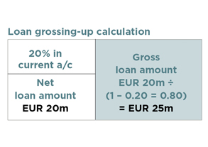 loan grossing-up calculation