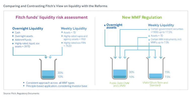 new mmf reform regulation