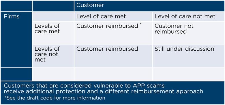 TT online payments table