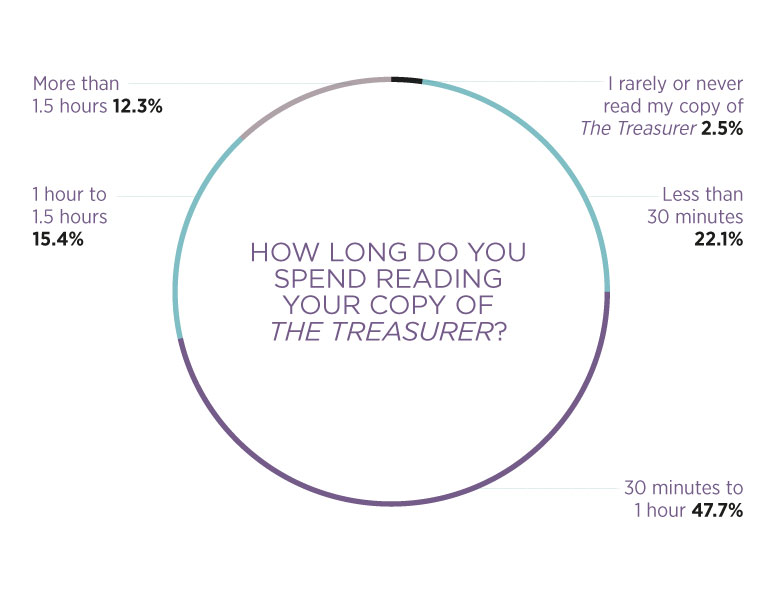 Reading time graph