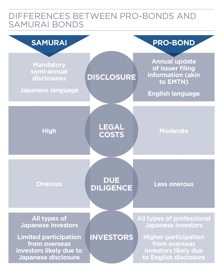 Diagram of the differences between pro-bonds and samurai bonds