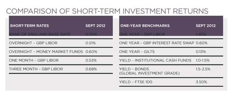Comparison of short-term investment returns