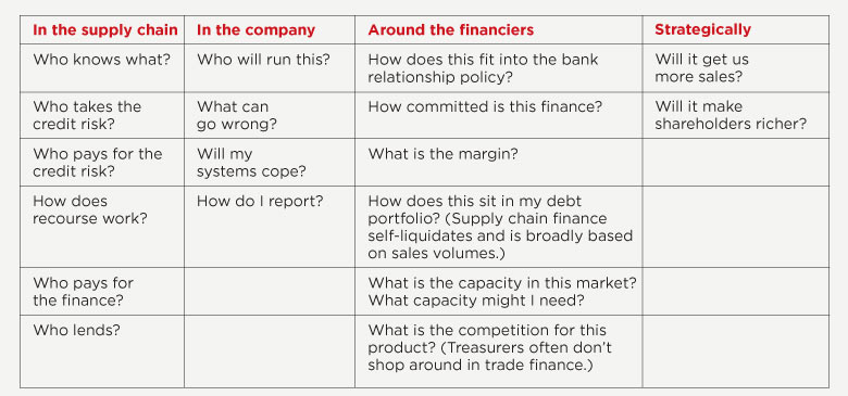 supply chain finance checklist