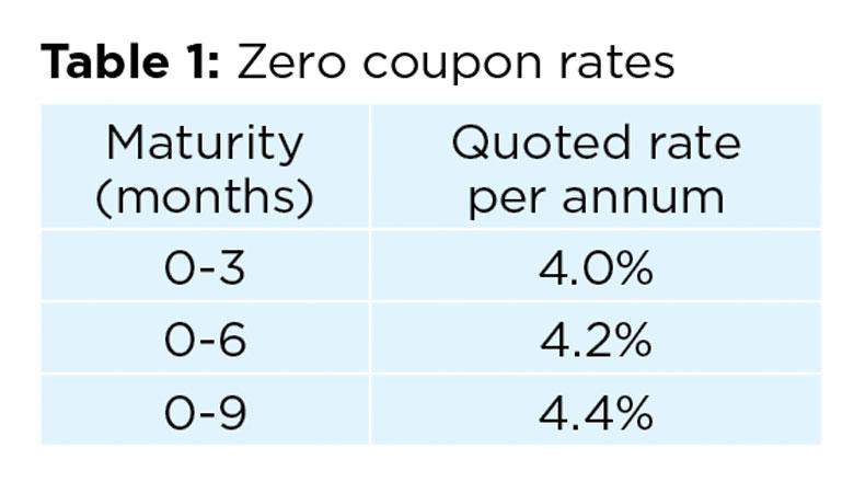 Table 1: Zero coupon rates