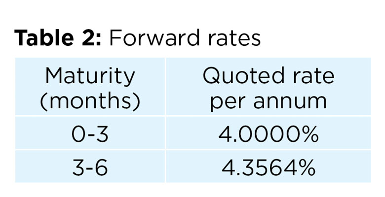 Table 2: Forward rates
