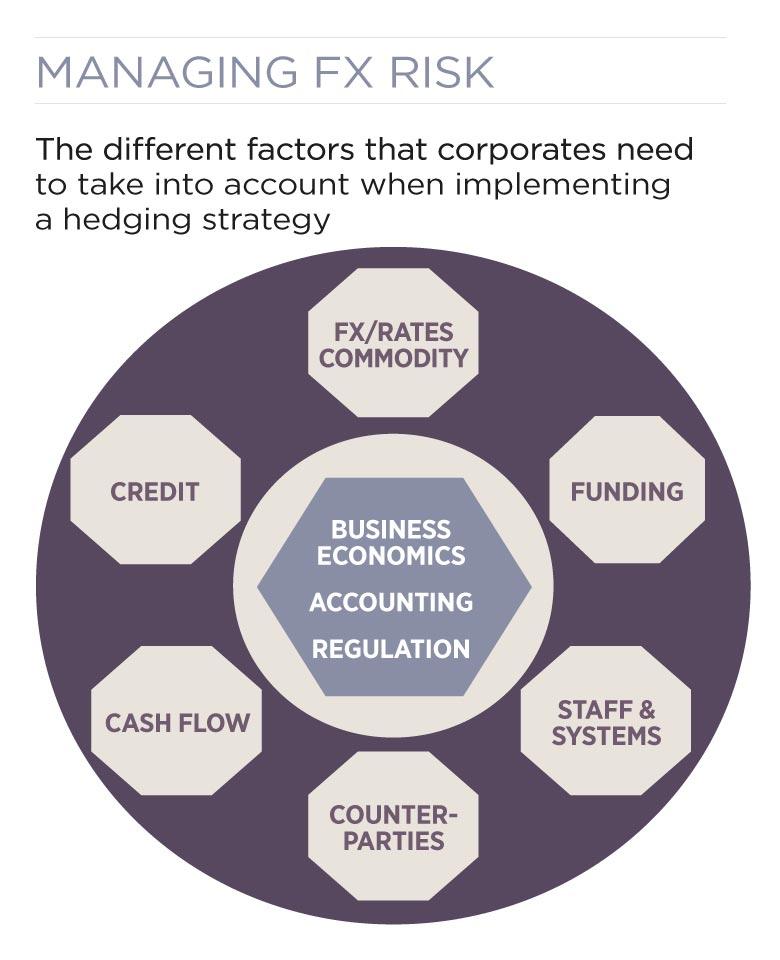 Managing FX risk treasury wheel