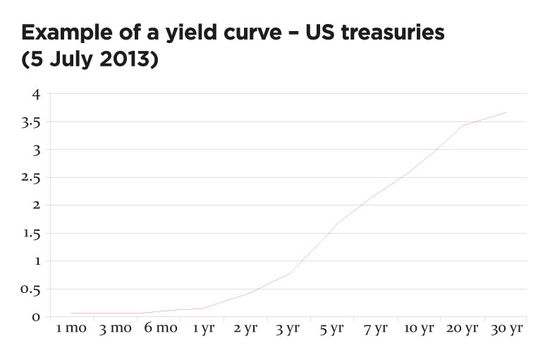 Example of a yield curve