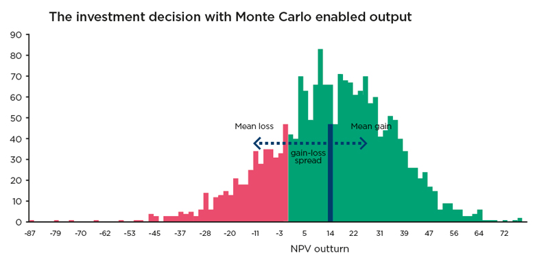The investment decision with Monte Carlo enabled output graph