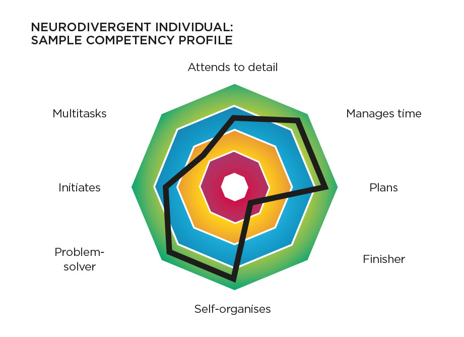 Diagram showing a selection of competencies and strengths among neurodiverse individuals