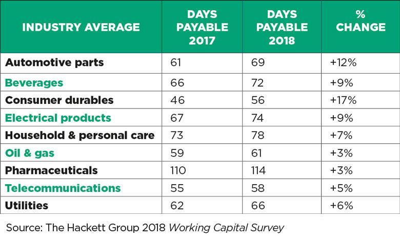 Table showing average days payable