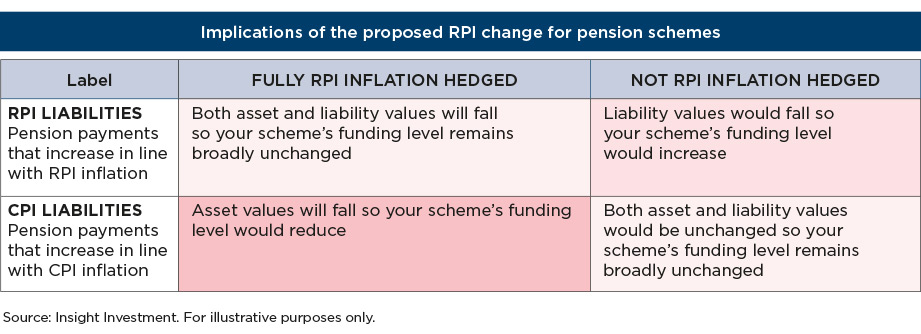 Implications of the proposed RPI change for pension schemes table