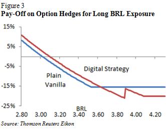 Ron Leven of Thomson Reuters image 3 line graph